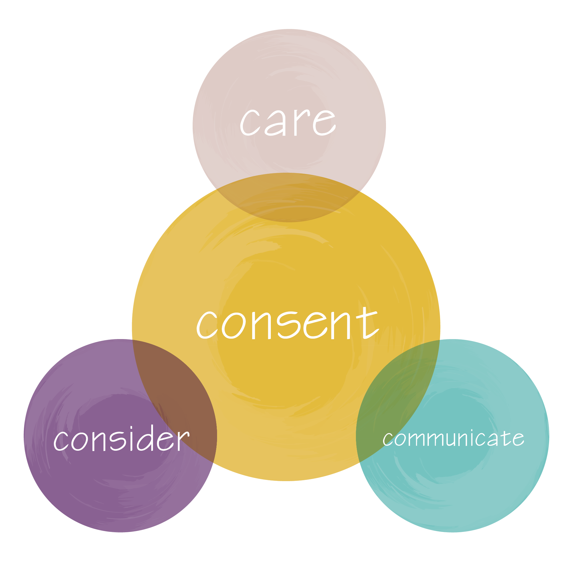 Ethical sexual decision making involves consent, care, communication and consideration