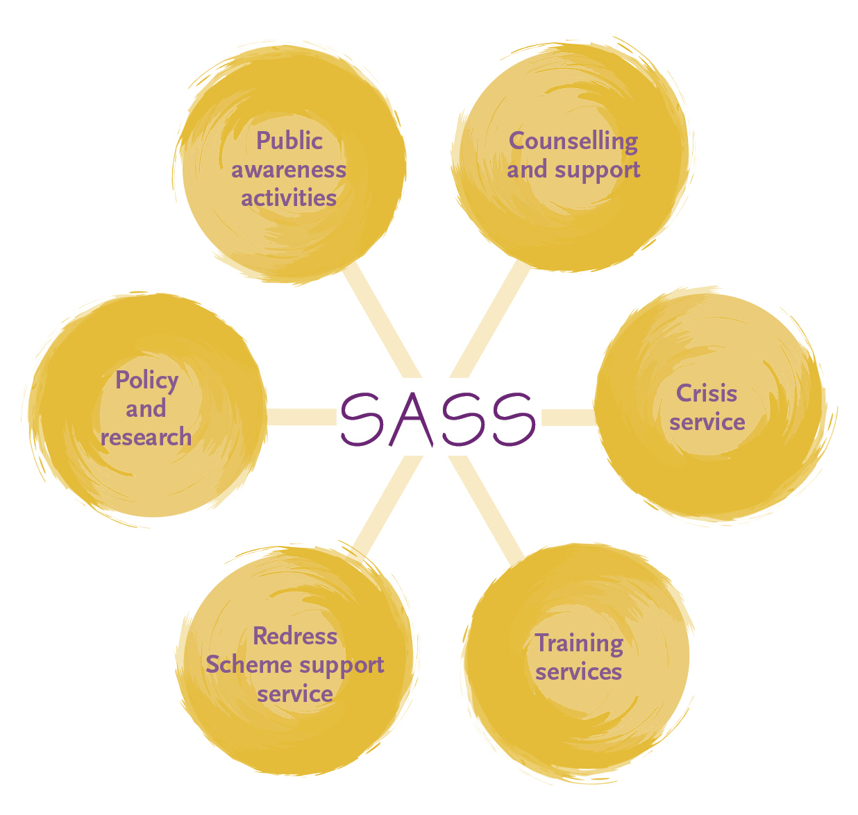 SASS graphic