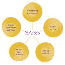 Sass services: Counselling, advocacy, crisis, policy and training